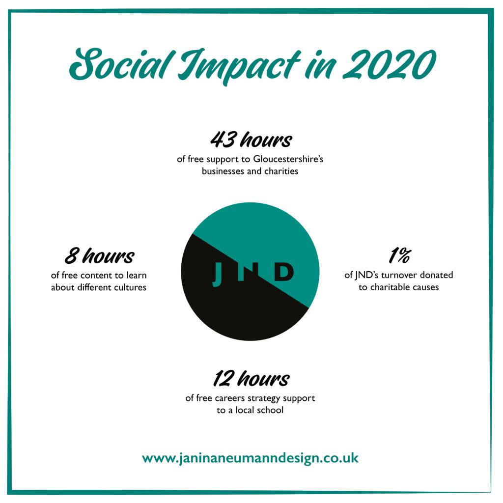 JND-2020 Impact Graphic-01